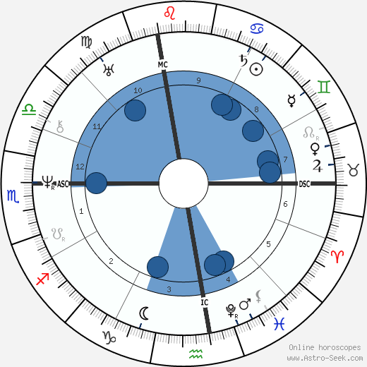 Giacomo Leopardi wikipedia, horoscope, astrology, instagram
