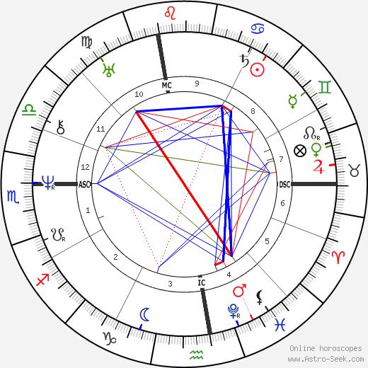 Джакомо Леопарди Giacomo Leopardi день рождения гороскоп, Giacomo Leopardi Натальная карта онлайн