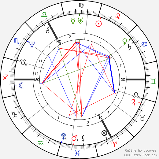 Jacques Leroy de Saint-Arnaud birth chart, Jacques Leroy de Saint-Arnaud astro natal horoscope, astrology