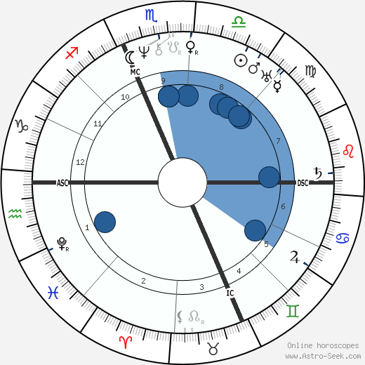 Rufus Choate wikipedia, horoscope, astrology, instagram