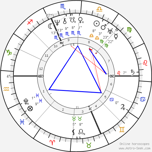 Rufus Choate birth chart, biography, wikipedia 2019, 2020