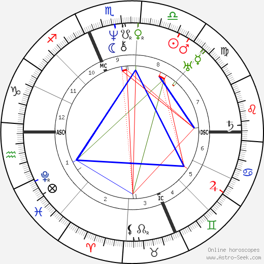 Rufus Choate astro natal birth chart, Rufus Choate horoscope, astrology