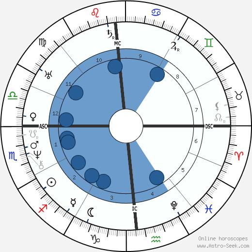 Amos Bronson Alcott wikipedia, horoscope, astrology, instagram