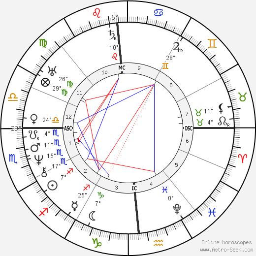 Amos Bronson Alcott birth chart, biography, wikipedia 2019, 2020