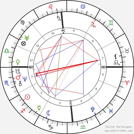 Amos Bronson Alcott astro natal birth chart, Amos Bronson Alcott horoscope, astrology