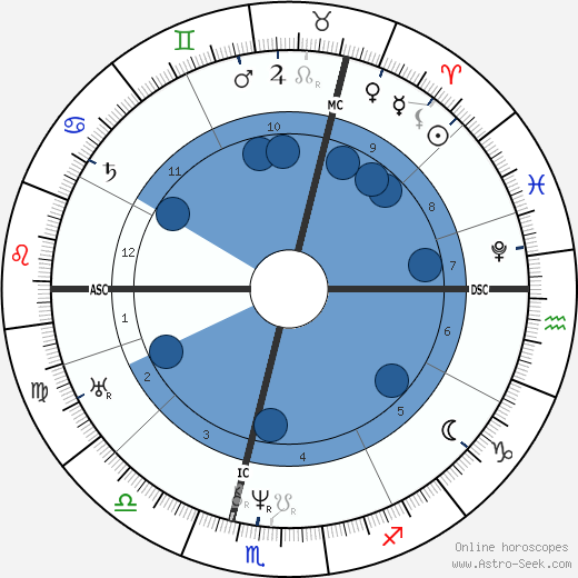 Karl von Basedow wikipedia, horoscope, astrology, instagram