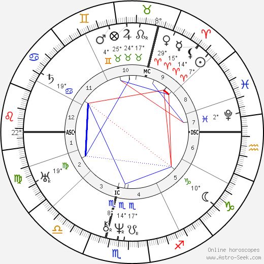 Karl von Basedow birth chart, biography, wikipedia 2019, 2020