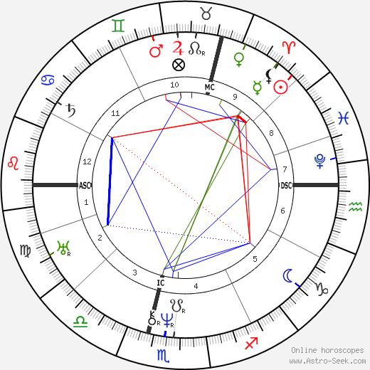 Karl von Basedow astro natal birth chart, Karl von Basedow horoscope, astrology