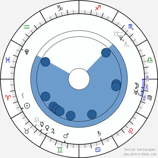 Eliza Acton wikipedia, horoscope, astrology, instagram