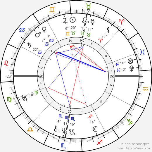 Honoré de Balzac birth chart, biography, wikipedia 2019, 2020