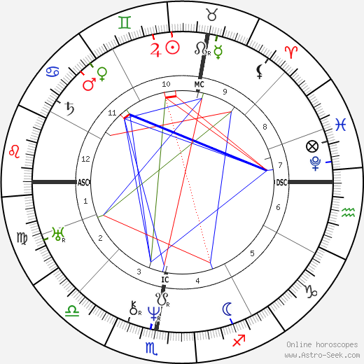 Honoré de Balzac astro natal birth chart, Honoré de Balzac horoscope, astrology