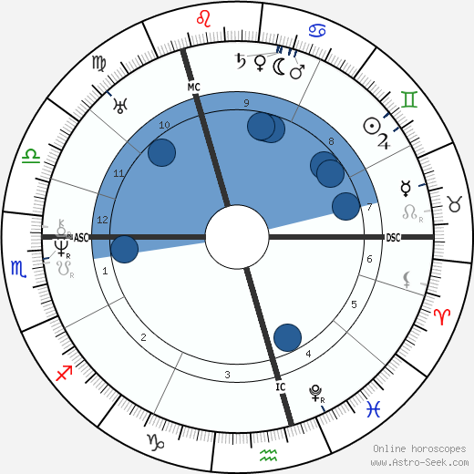Alexander Pushkin horoscope, astrology, sign, zodiac, date of birth, instagram