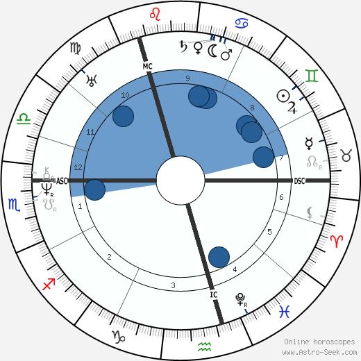 Alexander Pushkin wikipedia, horoscope, astrology, instagram