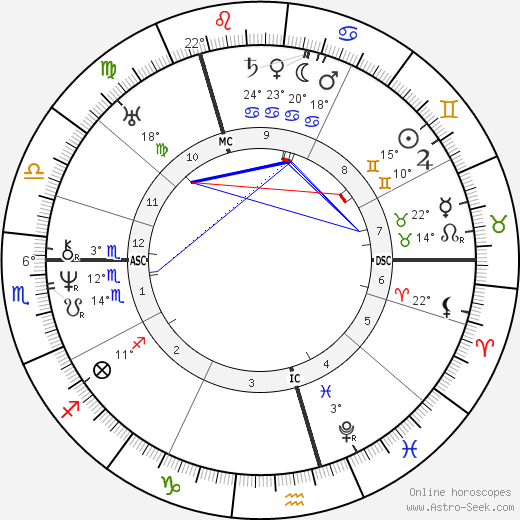 Alexander Pushkin birth chart, biography, wikipedia 2019, 2020
