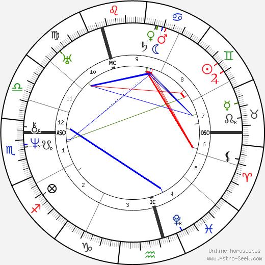 Александр Сергеевич Пушкин Alexander Pushkin день рождения гороскоп, Alexander Pushkin Натальная карта онлайн