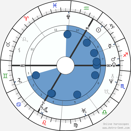 Eugene Louis Lami wikipedia, horoscope, astrology, instagram