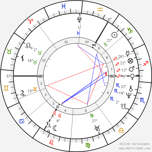 Eugene Louis Lami birth chart, biography, wikipedia 2019, 2020