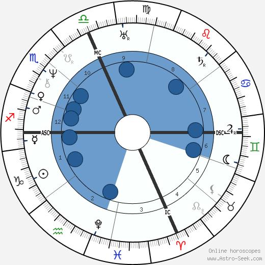 Millard Fillmore wikipedia, horoscope, astrology, instagram