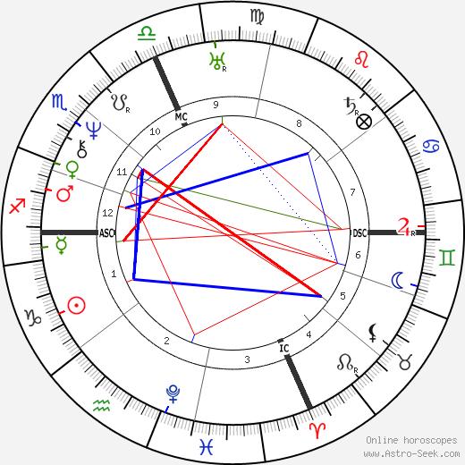Millard Fillmore birth chart, Millard Fillmore astro natal horoscope, astrology