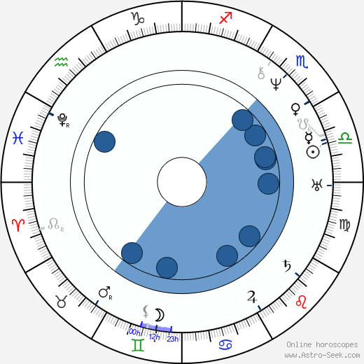 Abigail Alcott wikipedia, horoscope, astrology, instagram