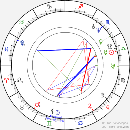 Abigail Alcott astro natal birth chart, Abigail Alcott horoscope, astrology