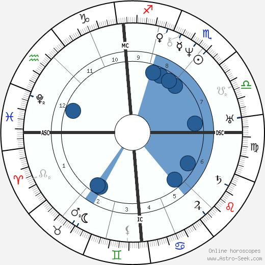 Andreas Gau wikipedia, horoscope, astrology, instagram