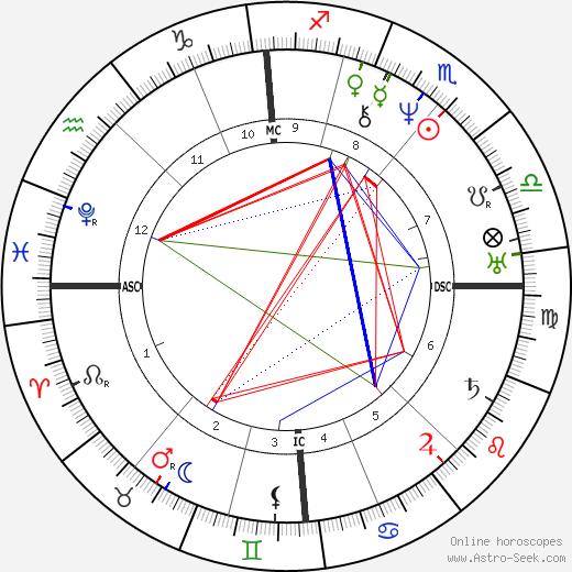 Andreas Gau день рождения гороскоп, Andreas Gau Натальная карта онлайн