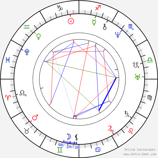 Charles Goodyear astro natal birth chart, Charles Goodyear horoscope, astrology