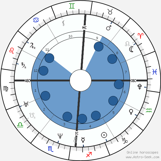 Frédéric Soulié wikipedia, horoscope, astrology, instagram