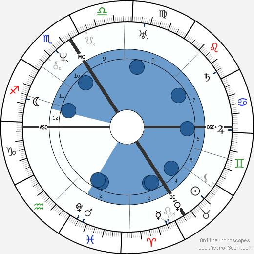 Armand Carrel wikipedia, horoscope, astrology, instagram