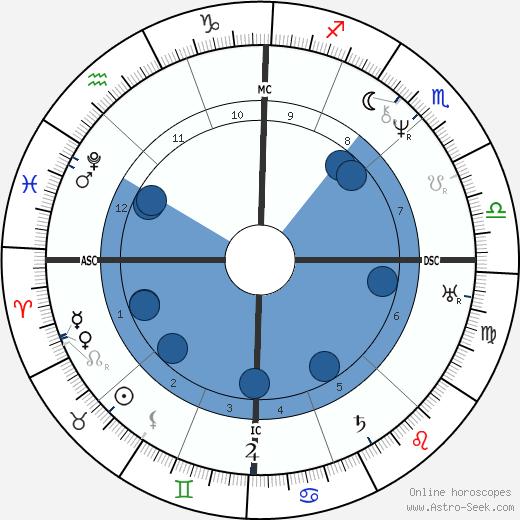John Brown wikipedia, horoscope, astrology, instagram