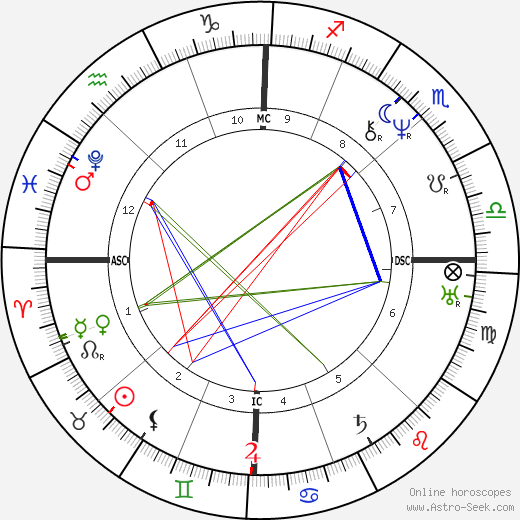 John Brown astro natal birth chart, John Brown horoscope, astrology