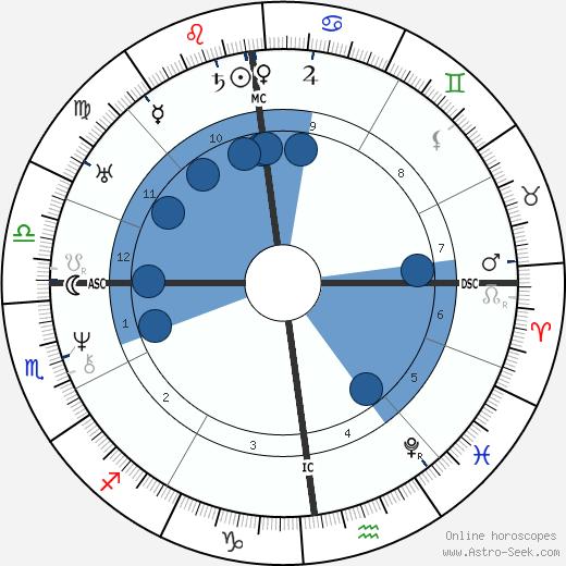 Frédérick Lemaître wikipedia, horoscope, astrology, instagram