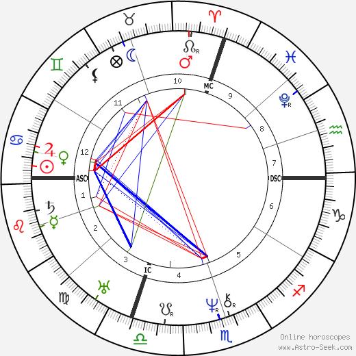 Jean-Baptiste Dumas astro natal birth chart, Jean-Baptiste Dumas horoscope, astrology