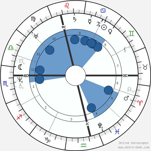 Karl Witte wikipedia, horoscope, astrology, instagram