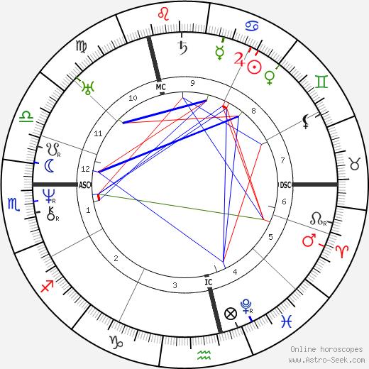 Карл Витте Karl Witte день рождения гороскоп, Karl Witte Натальная карта онлайн