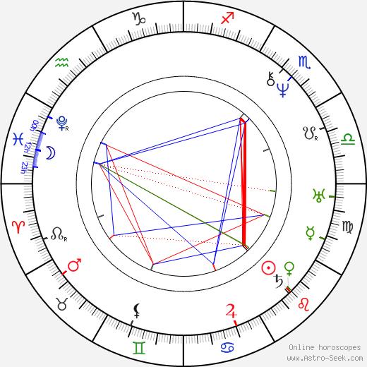 Josef Krasoslav Chmelenský день рождения гороскоп, Josef Krasoslav Chmelenský Натальная карта онлайн