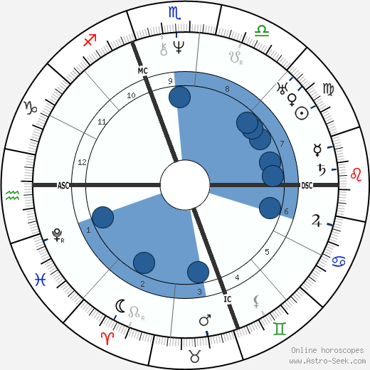 Catharine Beecher wikipedia, horoscope, astrology, instagram