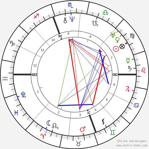 Catharine Beecher день рождения гороскоп, Catharine Beecher Натальная карта онлайн