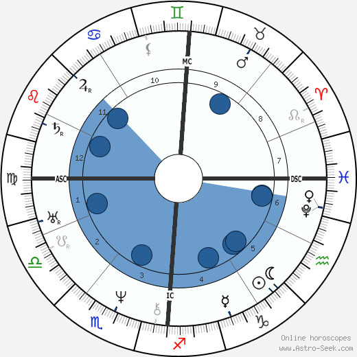 Adolphr Thedore Brongniart wikipedia, horoscope, astrology, instagram