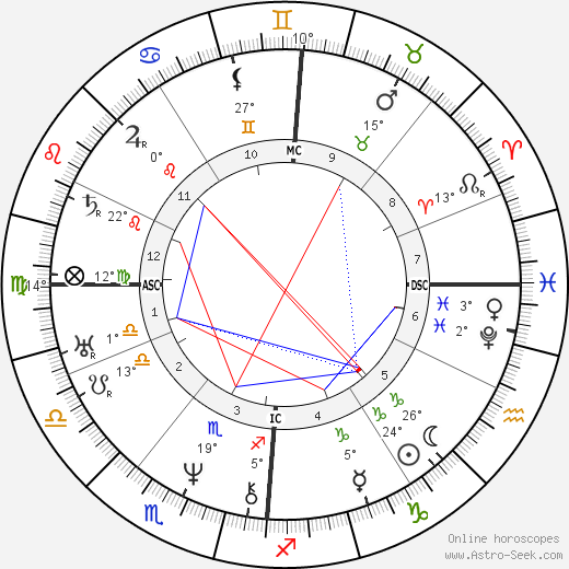 Adolphr Thedore Brongniart birth chart, biography, wikipedia 2017, 2018