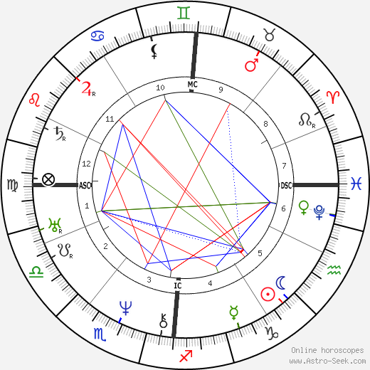 Adolphr Thedore Brongniart astro natal birth chart, Adolphr Thedore Brongniart horoscope, astrology
