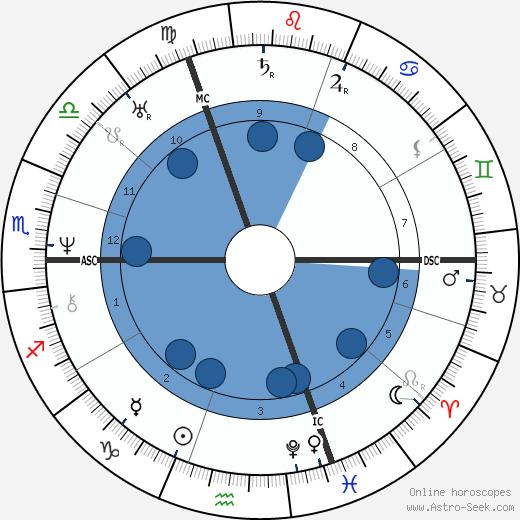 Hippolyte Bayard wikipedia, horoscope, astrology, instagram