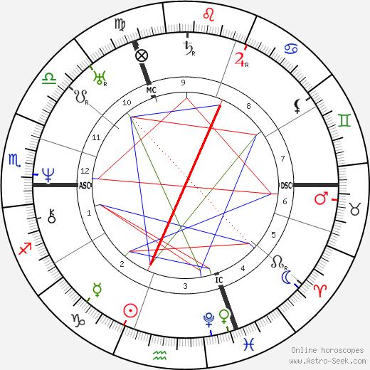 Hippolyte Bayard tema natale, oroscopo, Hippolyte Bayard oroscopi gratuiti, astrologia