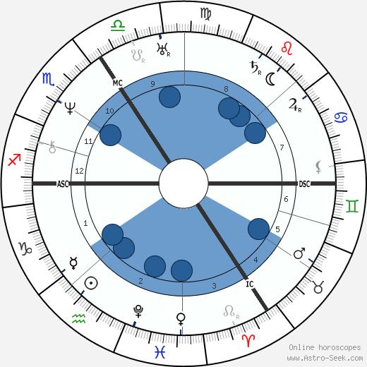 Pierre-Jean Desmet wikipedia, horoscope, astrology, instagram
