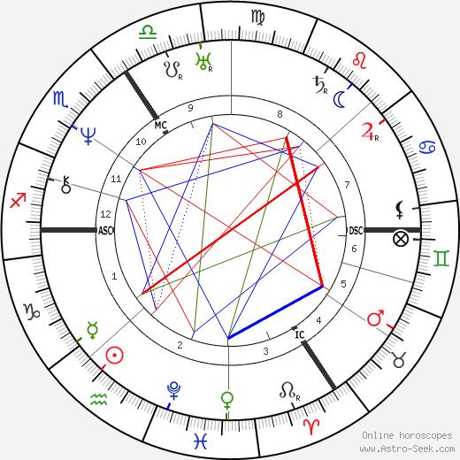 Pierre-Jean Desmet tema natale, oroscopo, Pierre-Jean Desmet oroscopi gratuiti, astrologia