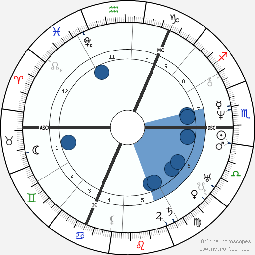 Albert Lortzing wikipedia, horoscope, astrology, instagram