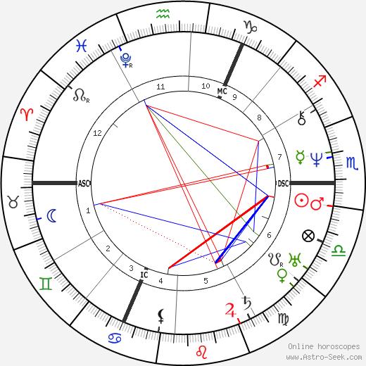 Albert Lortzing birth chart, Albert Lortzing astro natal horoscope, astrology