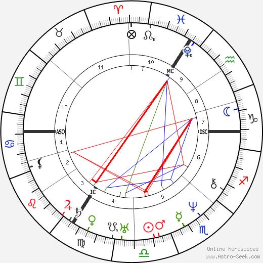 Joseph Plateau tema natale, oroscopo, Joseph Plateau oroscopi gratuiti, astrologia