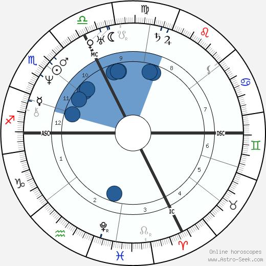 Vincenzo Bellini horoscope, astrology, sign, zodiac, date of birth, instagram